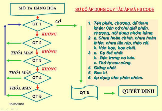 6-quy-tắc-áp-mã-hs-code