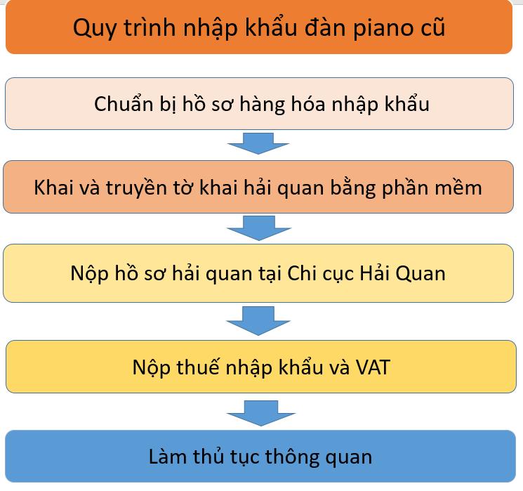 Quy trình nhập khẩu đàn piano cũ