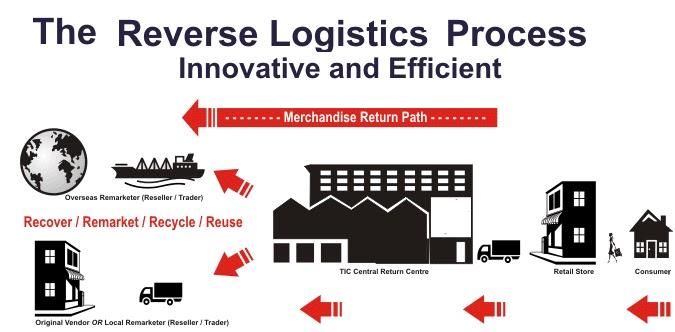 Logistics thu hồi